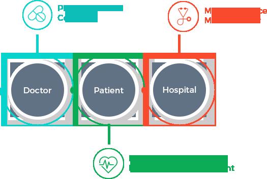 Healthcare Reasearch & Development